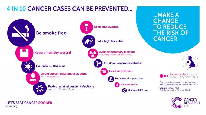 4 in 10 cancer are preventable