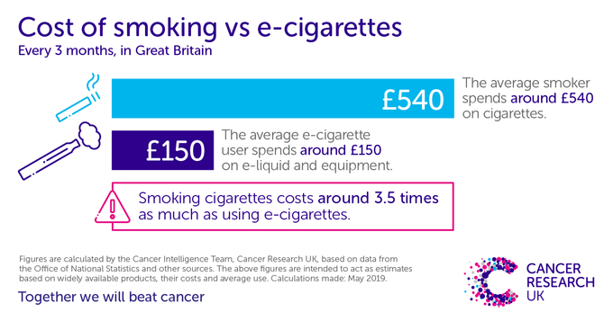 Smoking versus cost of e-cigarettes infographic