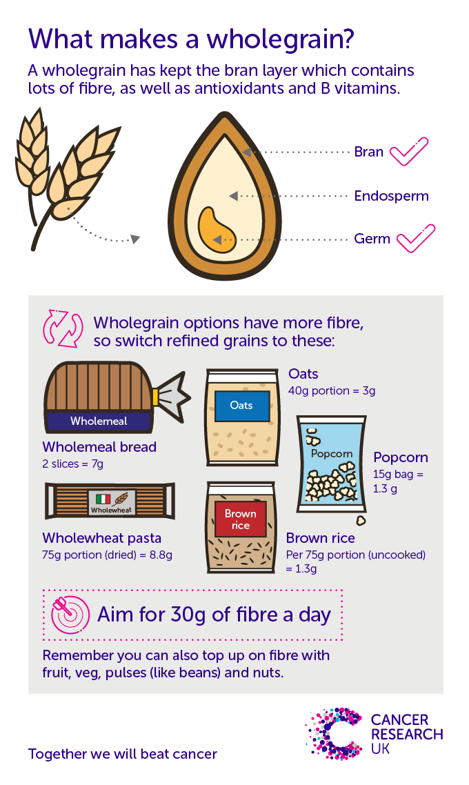 What makes a wholegrain? A wholegrain has kept the bran layer which contains lots of fibre. Wholegrain options like wholemeal bread and brown rice are the best source of foods high in fibre.