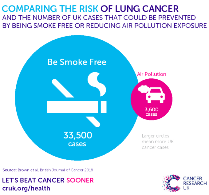 Icon showing cigarette and another icon showing a car. Stopping smoking can prevent 33,500 cases of cancer in the UK. Reducing air pollution exposure can prevent 3600 cases of cancer in the UK.