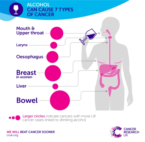 cancers caused by alcohol