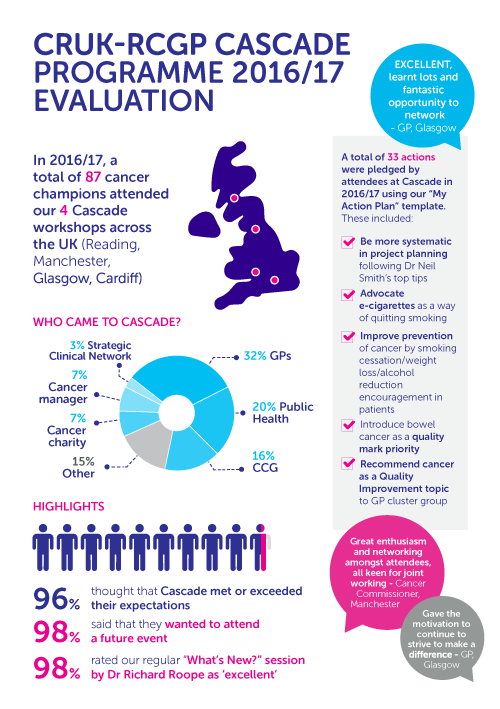 Infographic showing the evaluation of 2016/17 CASCADE programme