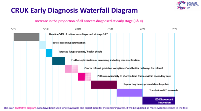 Waterfall diagram of Early Diagnosis work