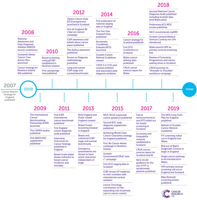 Timeline of the Early diagnosis initiative