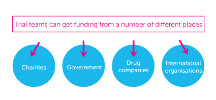How UK clinical are funded diagram