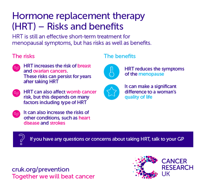 The risks and benefits of hormone replacement therapy - it is an effective short-term treatment for menopausal symptoms, but has risks as well as benefits.