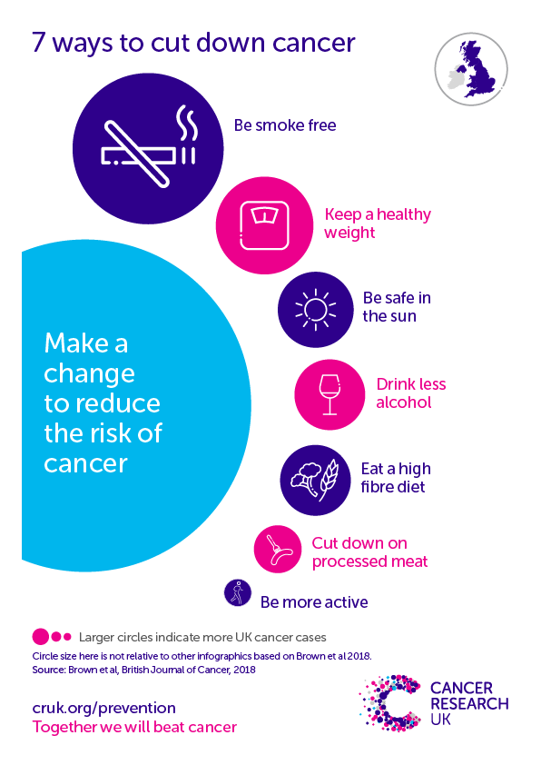 Statistics On Preventable Cancers Cancer Research Uk