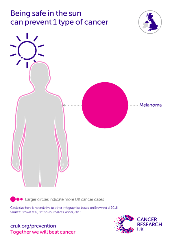 Infographic showing the cancer types caused by UV radiation.
