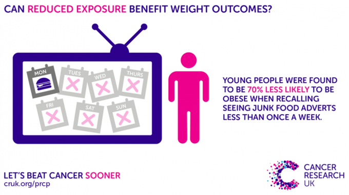 Obesity, obese, teens, young people, teenagers, junk food, adverts, weight, food industry, advertising, marketing, cancer