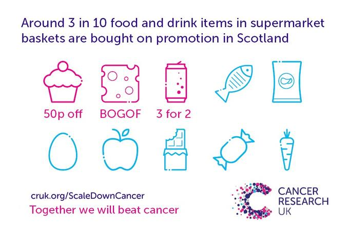 Food with a price promotion in Scotland
