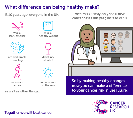 There are things we can do to reduce the risk of cancer, including not smoking, keeping a healthy weight, eating and drinking healthy, drinking less alcohol, being more active and being safe in the sun.