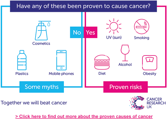 Image showing that mobile phones, plastic bottles and cosmetics do not cause cancer