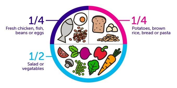A healthy plate is half salad or vegetables. A quarter fresh chicken, fish, beans or eggs. And a quarter potatoes, brown rice, brown pasta or brown bread.