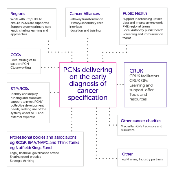 Infographic showing other sources of support for PCNs