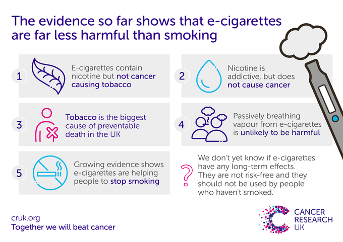 image showing graphical evidence that shows that e-cigarettes are far less harmful than smoking