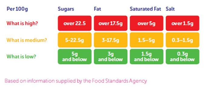 Labels tell you how much fat, sugar and salt are in your food. Foods high in fat, sugar and salt may be less healthy